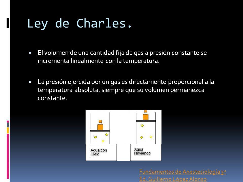 Ley de Charles. El volumen de una cantidad fija de gas a presión constante se incrementa linealmente con la temperatura. La presión ejercida por un ga