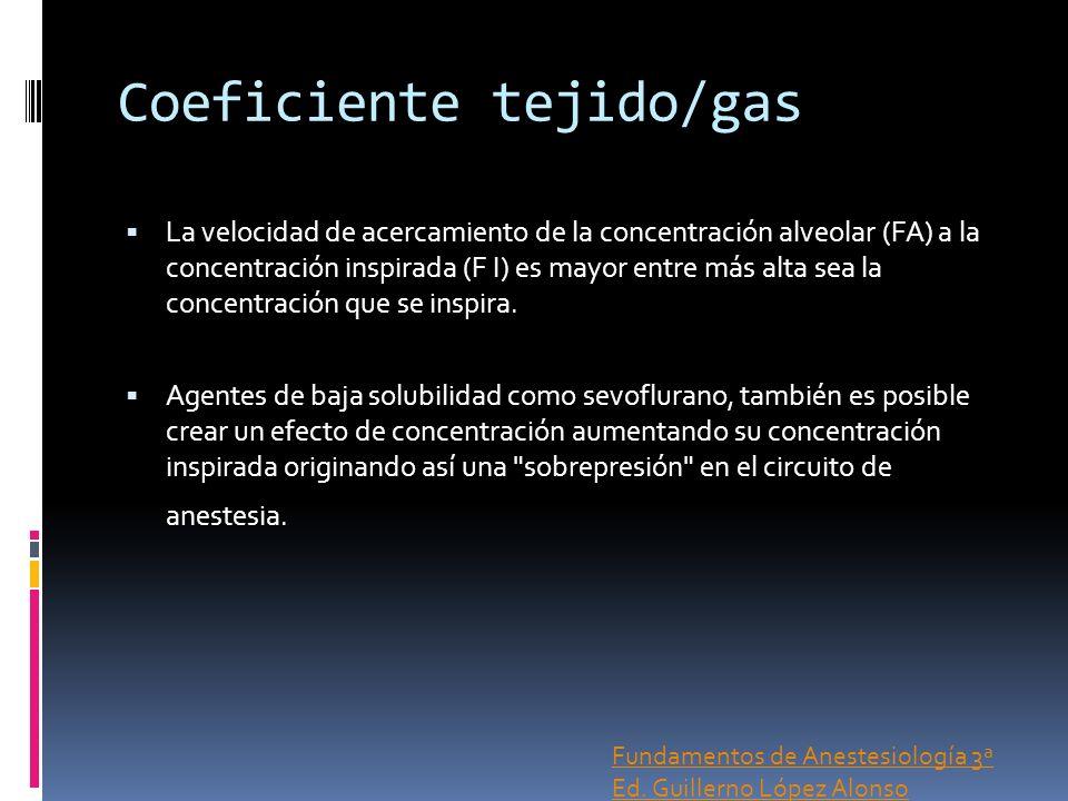 Coeficiente tejido/gas La velocidad de acercamiento de la concentración alveolar (FA) a la concentración inspirada (F I) es mayor entre más alta sea l