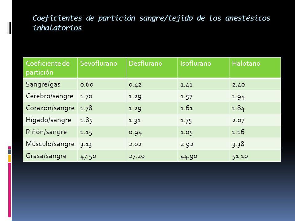 Coeficientes de partición sangre/tejido de los anestésicos inhalatorios Coeficiente de partición SevofluranoDesfluranoIsofluranoHalotano Sangre/gas0.6