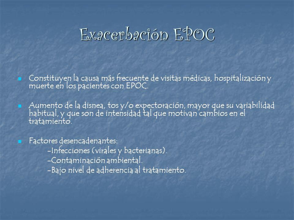 Exacerbación EPOC Constituyen la causa más frecuente de visitas médicas, hospitalización y muerte en los pacientes con EPOC. Aumento de la disnea, tos