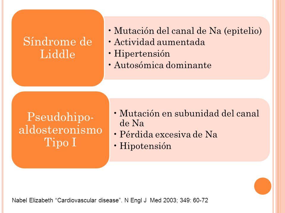 Mutación del canal de Na (epitelio) Actividad aumentada Hipertensión Autosómica dominante Síndrome de Liddle Mutación en subunidad del canal de Na Pér