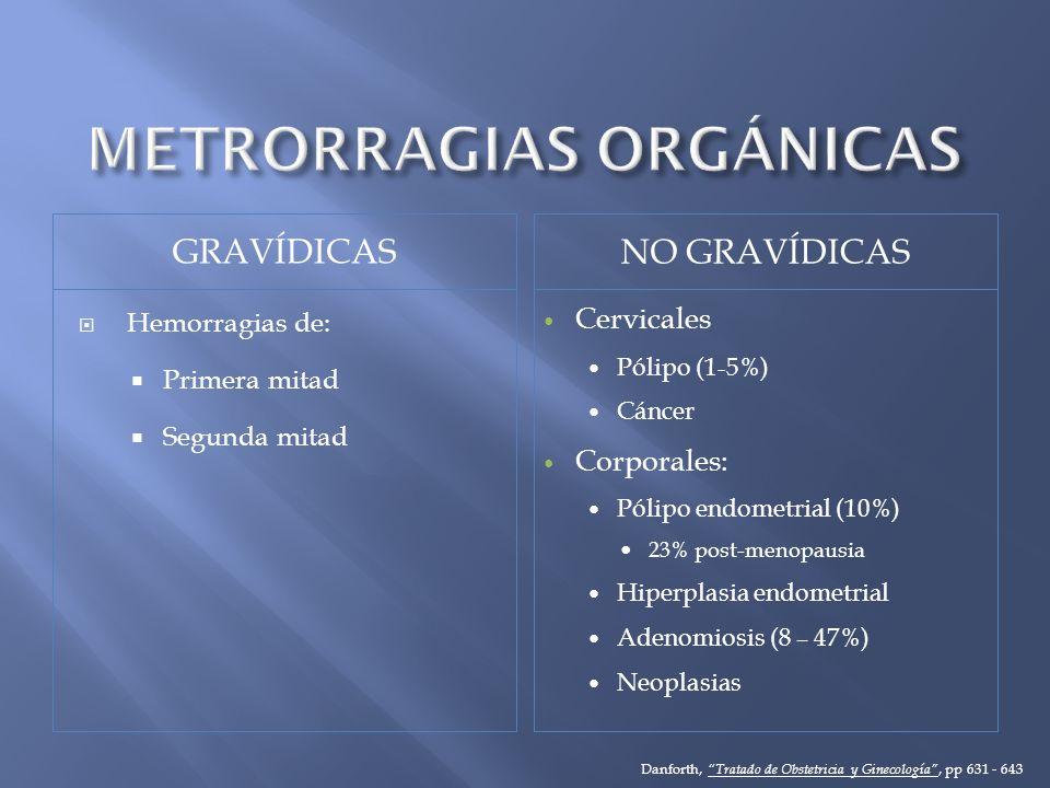 GRAVÍDICAS NO GRAVÍDICAS Hemorragias de: Primera mitad Segunda mitad Cervicales Pólipo (1-5%) Cáncer Corporales: Pólipo endometrial (10%) 23% post-men