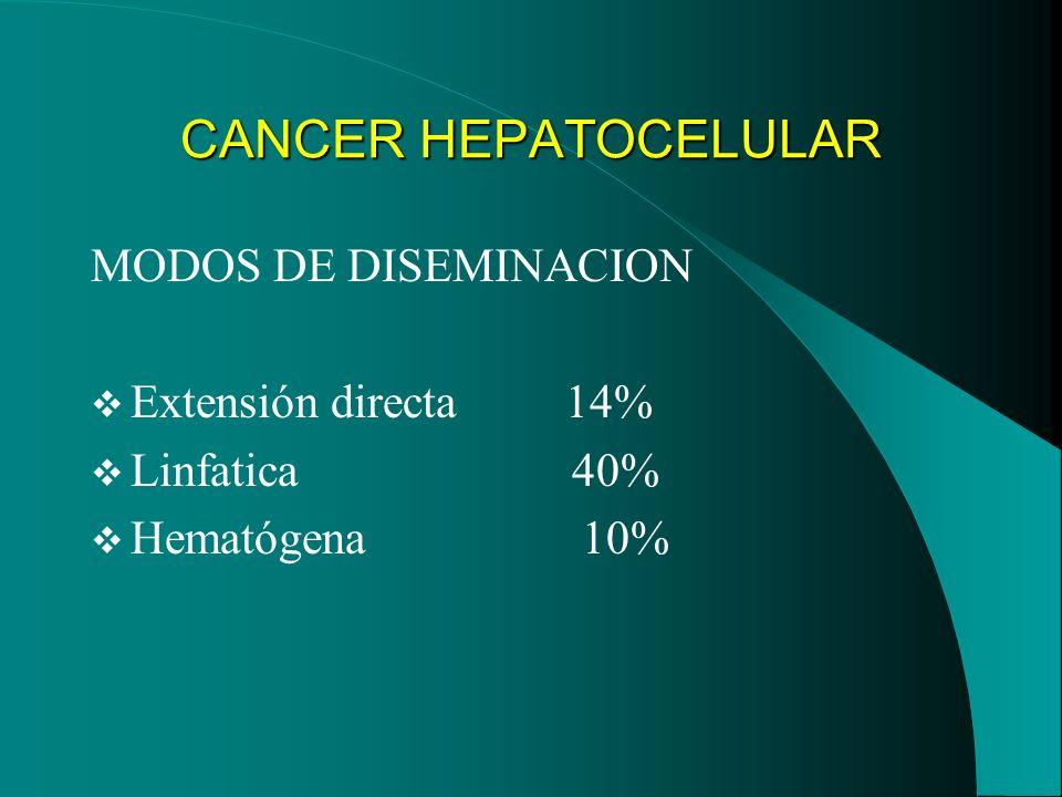 CANCER HEPATOCELULAR MODOS DE DISEMINACION Extensión directa 14% Linfatica 40% Hematógena 10%