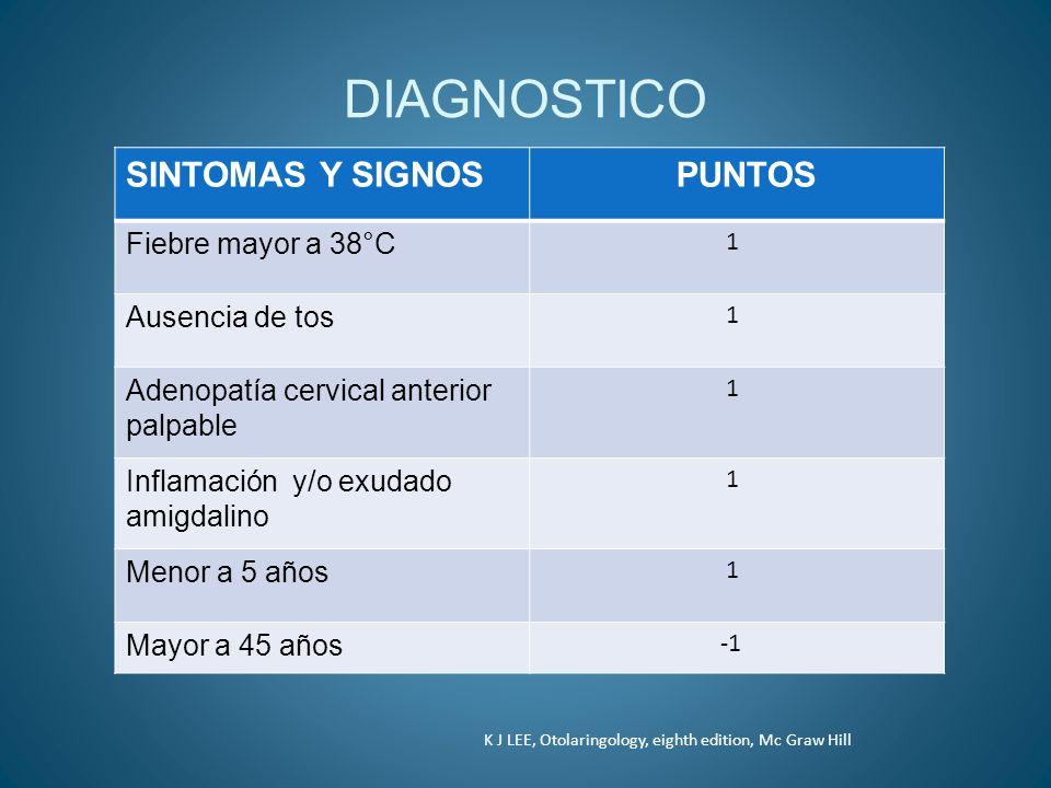 DIAGNOSTICO SINTOMAS Y SIGNOS PUNTOS Fiebre mayor a 38°C 1 Ausencia de tos 1 Adenopatía cervical anterior palpable 1 Inflamación y/o exudado amigdalin