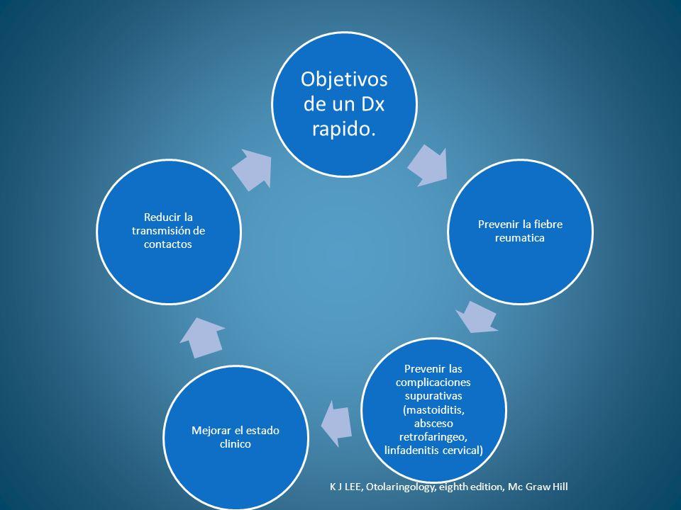 Objetivos de un Dx rapido. Prevenir la fiebre reumatica Prevenir las complicaciones supurativas (mastoiditis, absceso retrofaringeo, linfadenitis cerv