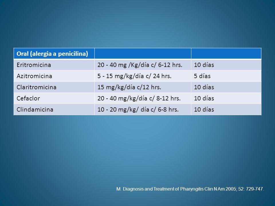 Oral (alergia a penicilina) Eritromicina20 - 40 mg /Kg/día c/ 6-12 hrs.10 días Azitromicina5 - 15 mg/kg/día c/ 24 hrs.5 días Claritromicina15 mg/kg/dí