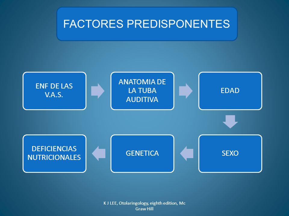 FACTORES PREDISPONENTES ENF DE LAS V.A.S. ANATOMIA DE LA TUBA AUDITIVA EDADSEXOGENETICA DEFICIENCIAS NUTRICIONALES K J LEE, Otolaringology, eighth edi