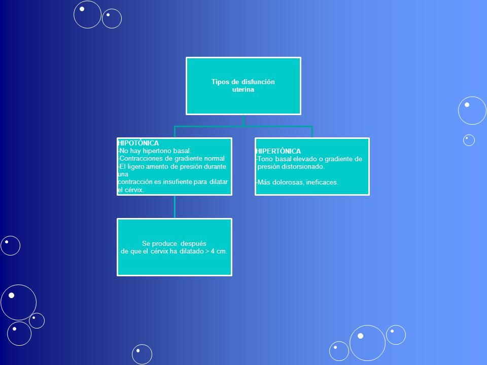 Tipos de disfunción uterina HIPOTÓNICA -No hay hipertono basal. -Contracciones de gradiente normal -El ligero amento de presión durante una contracció