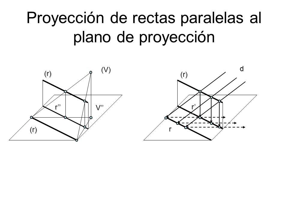 Proyección de rectas paralelas al plano de proyección (r)dr r (V)V (r) (r) r