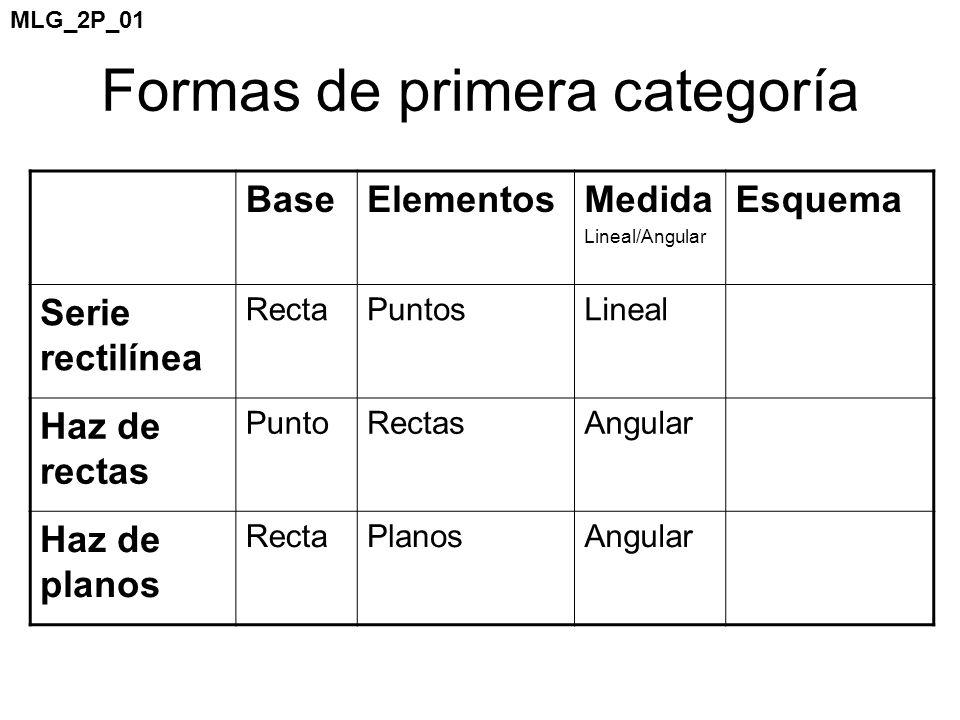 BaseElementosMedida Lineal/Angular Esquema Serie rectilínea RectaPuntosLineal Haz de rectas PuntoRectasAngular Haz de planos RectaPlanosAngular Formas