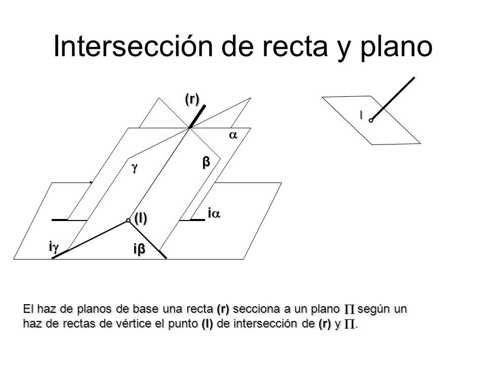 Intersección de recta y plano i iβiβiβiβ i(r) β (I) El haz de planos de base una recta (r) secciona a un plano según un haz de rectas de vértice el pu
