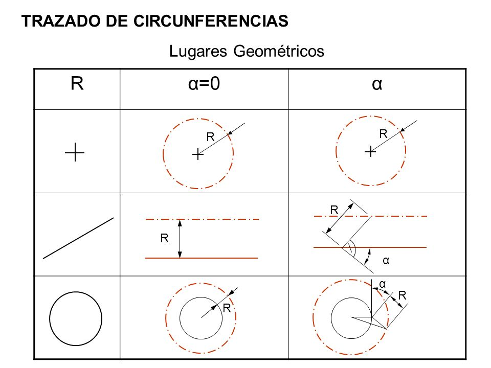 Rα=0α R R α RR R TRAZADO DE CIRCUNFERENCIAS Lugares Geométricos R α