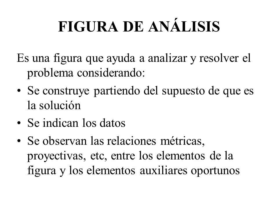 FIGURA DE ANÁLISIS Es una figura que ayuda a analizar y resolver el problema considerando: Se construye partiendo del supuesto de que es la solución S