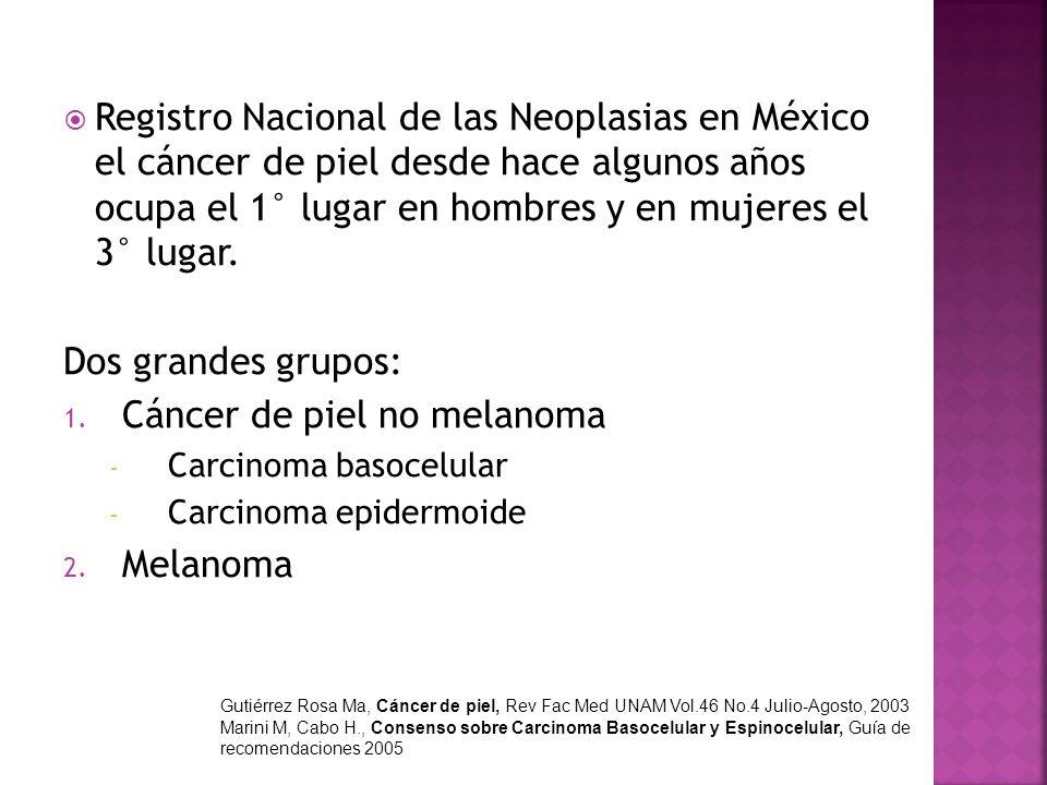 Registro Nacional de las Neoplasias en México el cáncer de piel desde hace algunos años ocupa el 1° lugar en hombres y en mujeres el 3° lugar. Dos gra