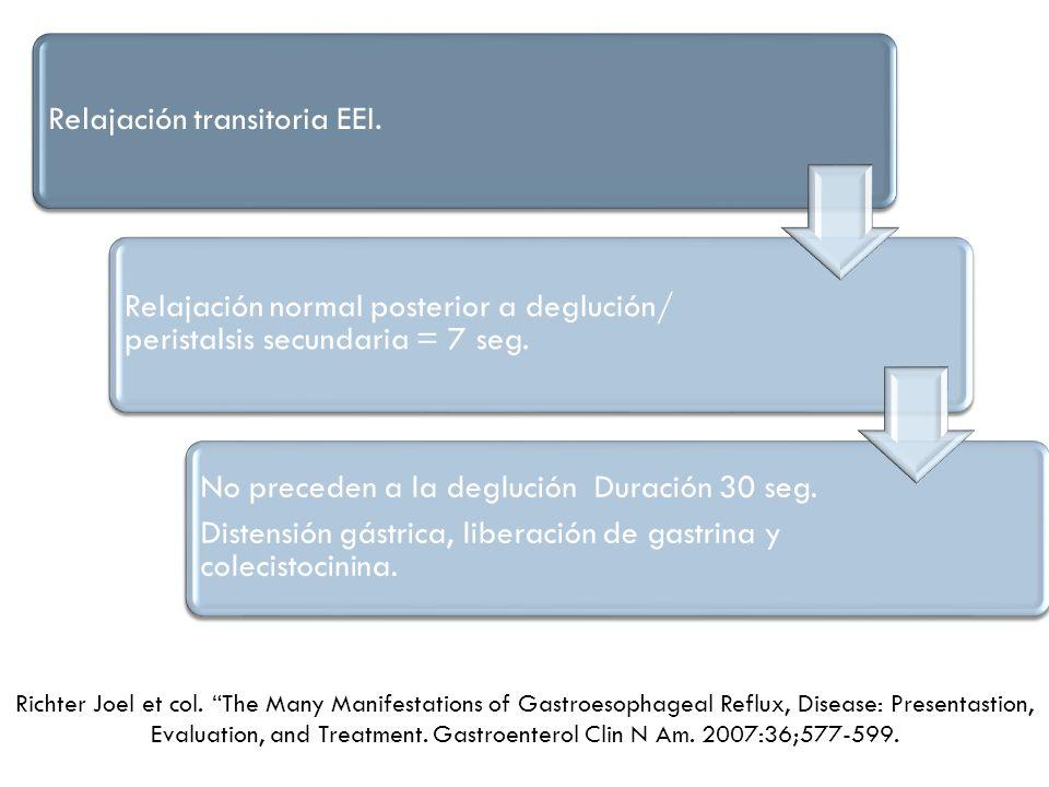Relajación transitoria EEI. Relajación normal posterior a deglución/ peristalsis secundaria = 7 seg. No preceden a la deglución Duración 30 seg. Diste