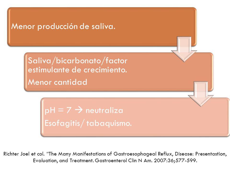 Menor producción de saliva. Saliva/bicarbonato/factor estimulante de crecimiento. Menor cantidad pH = 7 neutraliza Esofagitis/ tabaquismo. Richter Joe