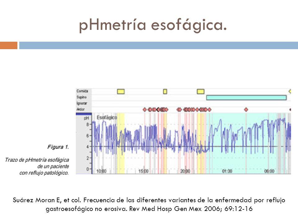 pHmetría esofágica. Suárez Moran E, et col. Frecuencia de las diferentes variantes de la enfermedad por reflujo gastroesofágico no erosiva. Rev Med Ho