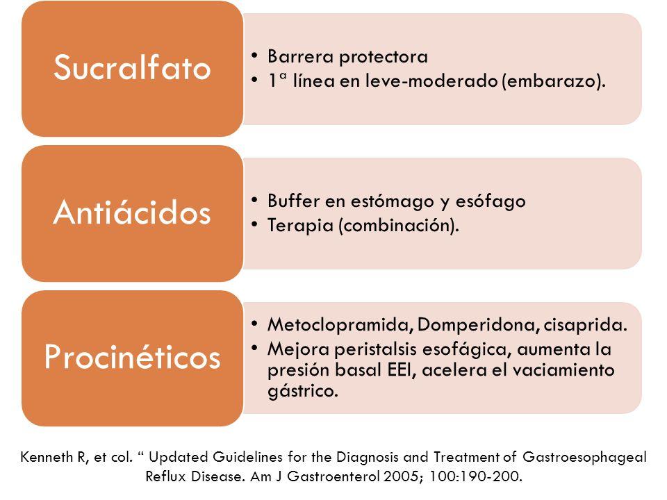 Barrera protectora 1ª línea en leve-moderado (embarazo). Sucralfato Buffer en estómago y esófago Terapia (combinación). Antiácidos Metoclopramida, Dom
