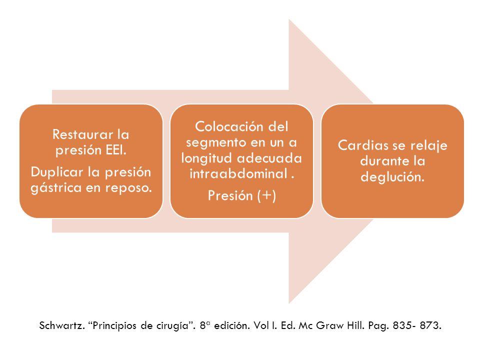 Restaurar la presión EEI. Duplicar la presión gástrica en reposo. Colocación del segmento en un a longitud adecuada intraabdominal. Presión (+) Cardia