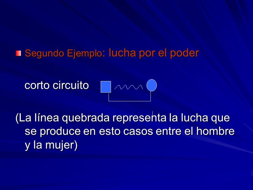 Segundo Ejemplo : lucha por el poder corto circuito corto circuito (La línea quebrada representa la lucha que se produce en esto casos entre el hombre
