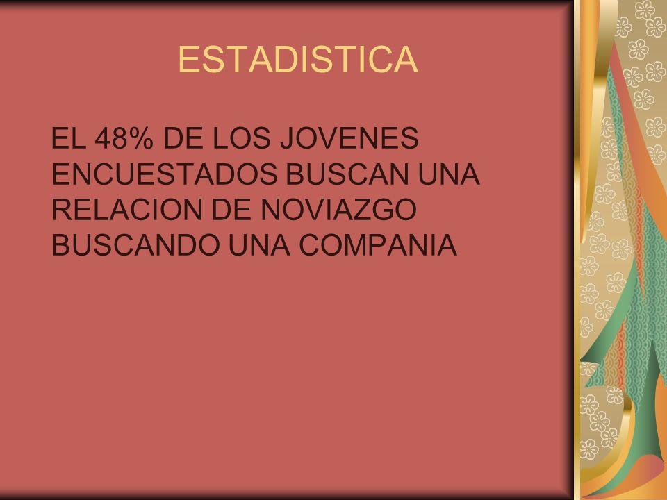 ESTADISTICA EL 48% DE LOS JOVENES ENCUESTADOS BUSCAN UNA RELACION DE NOVIAZGO BUSCANDO UNA COMPANIA
