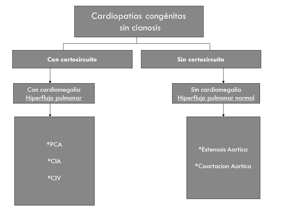 Cardiopatías congénitas sin cianosis Con cortocircuitoSin cortocircuito Con cardiomegalia Hiperflujo pulmonar Sin cardiomegalia Hiperflujo pulmonar no