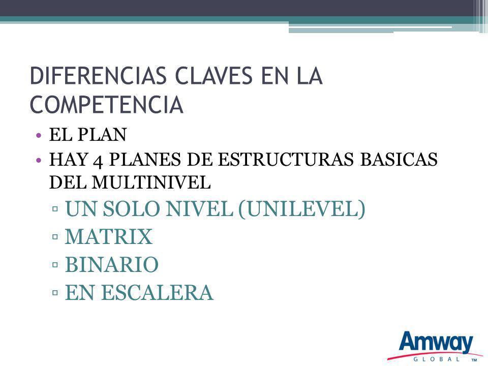 DIFERENCIAS CLAVES EN LA COMPETENCIA EL PLAN HAY 4 PLANES DE ESTRUCTURAS BASICAS DEL MULTINIVEL UN SOLO NIVEL (UNILEVEL) MATRIX BINARIO EN ESCALERA