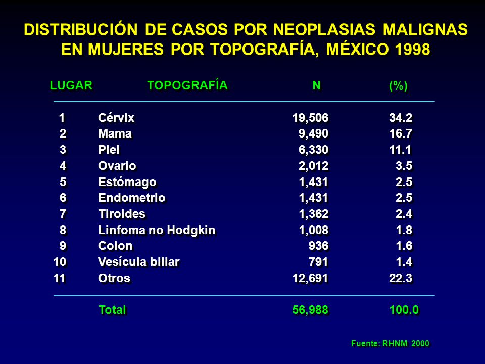 LUGAR TOPOGRAFÍA N(%) 1Cérvix19,50634.2 2Mama 9,49016.7 3Piel 6,33011.1 4Ovario 2,012 3.5 5Estómago 1,431 2.5 6Endometrio 1,431 2.5 7Tiroides 1,362 2.