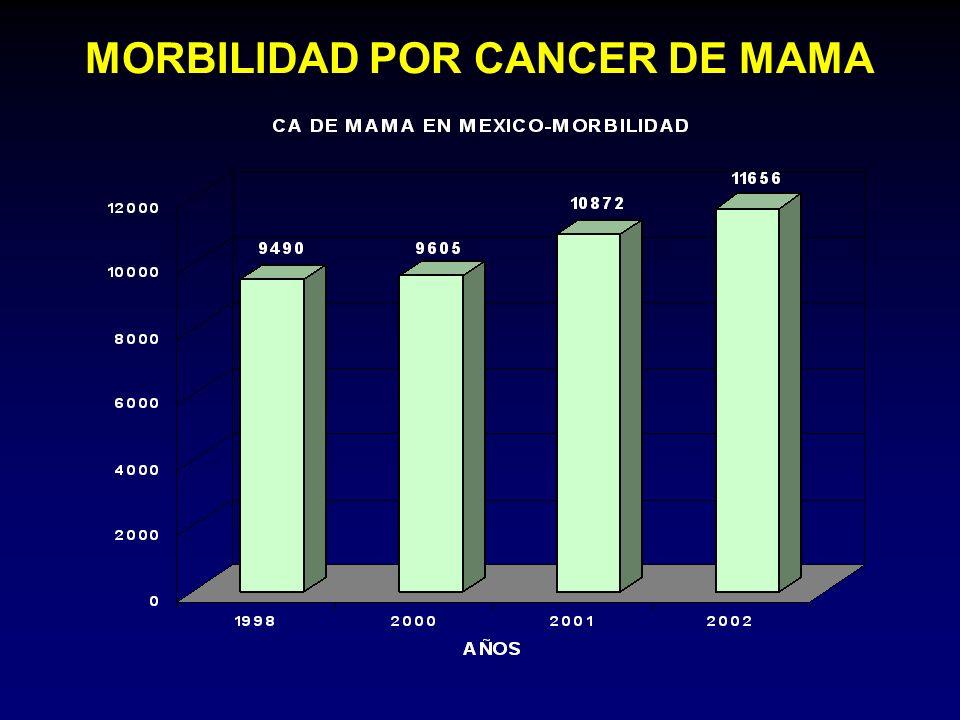 MORBILIDAD POR CANCER DE MAMA