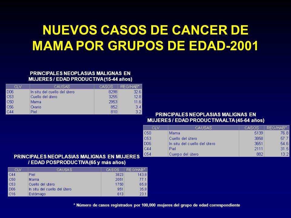 NUEVOS CASOS DE CANCER DE MAMA POR GRUPOS DE EDAD-2001 PRINCIPALES NEOPLASIAS MALIGNAS EN MUJERES / EDAD PRODUCTIVA (15-44 años) PRINCIPALES NEOPLASIA
