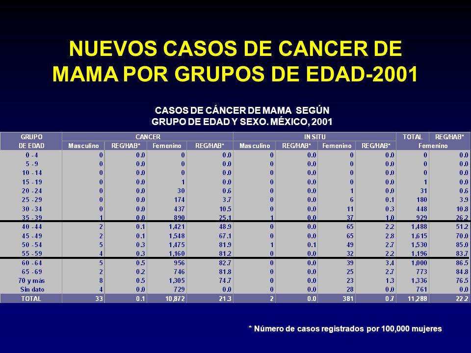NUEVOS CASOS DE CANCER DE MAMA POR GRUPOS DE EDAD-2001 CASOS DE CÁNCER DE MAMA SEGÚN GRUPO DE EDAD Y SEXO. MÉXICO, 2001 * Número de casos registrados