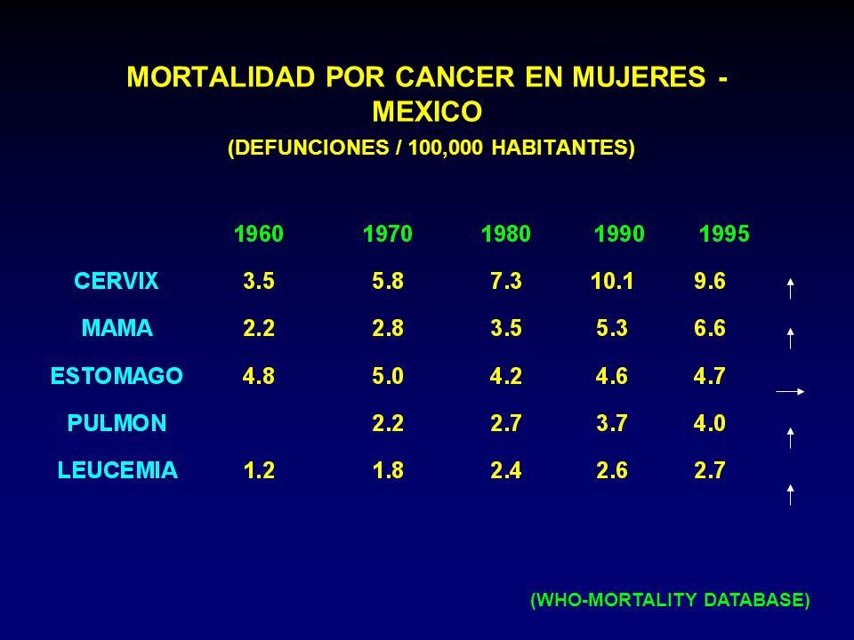 MORTALIDAD POR CANCER EN MUJERES - MEXICO (DEFUNCIONES / 100,000 HABITANTES) (WHO-MORTALITY DATABASE)