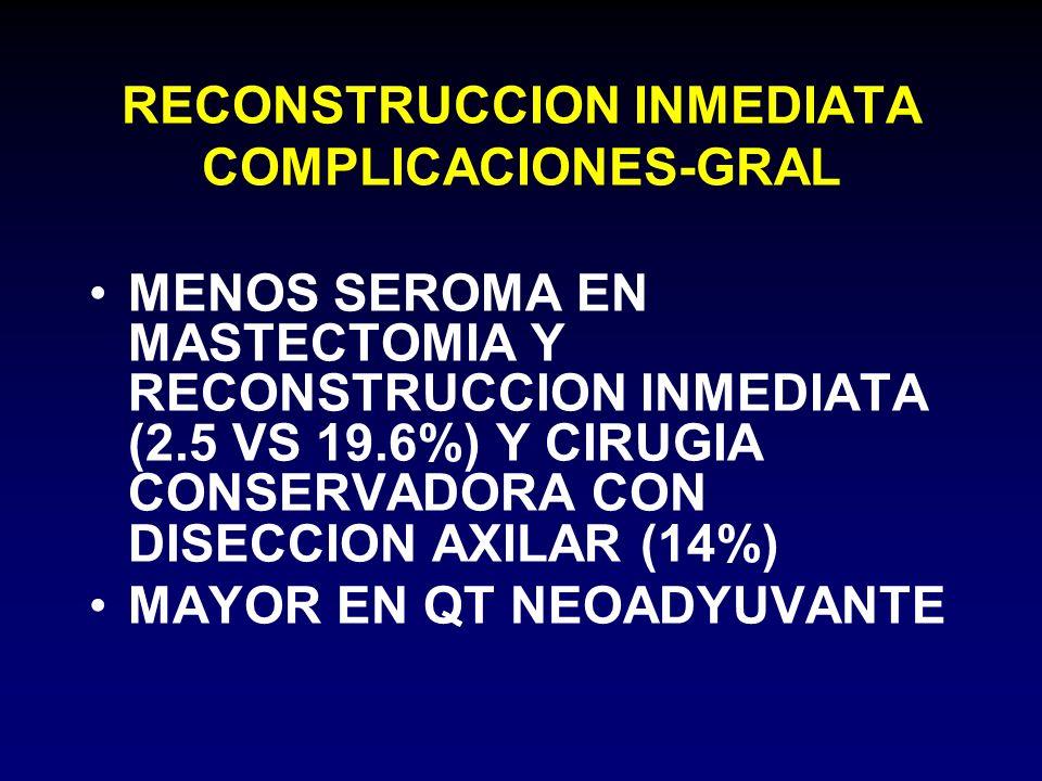 RECONSTRUCCION INMEDIATA COMPLICACIONES-GRAL MENOS SEROMA EN MASTECTOMIA Y RECONSTRUCCION INMEDIATA (2.5 VS 19.6%) Y CIRUGIA CONSERVADORA CON DISECCIO