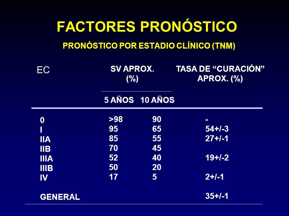 FACTORES PRONÓSTICO PRONÓSTICO POR ESTADIO CLÍNICO (TNM) SV APROX. (%) TASA DE CURACIÓN APROX. (%) 5 AÑOS10 AÑOS 0 I IIA IIB IIIA IIIB IV GENERAL >98