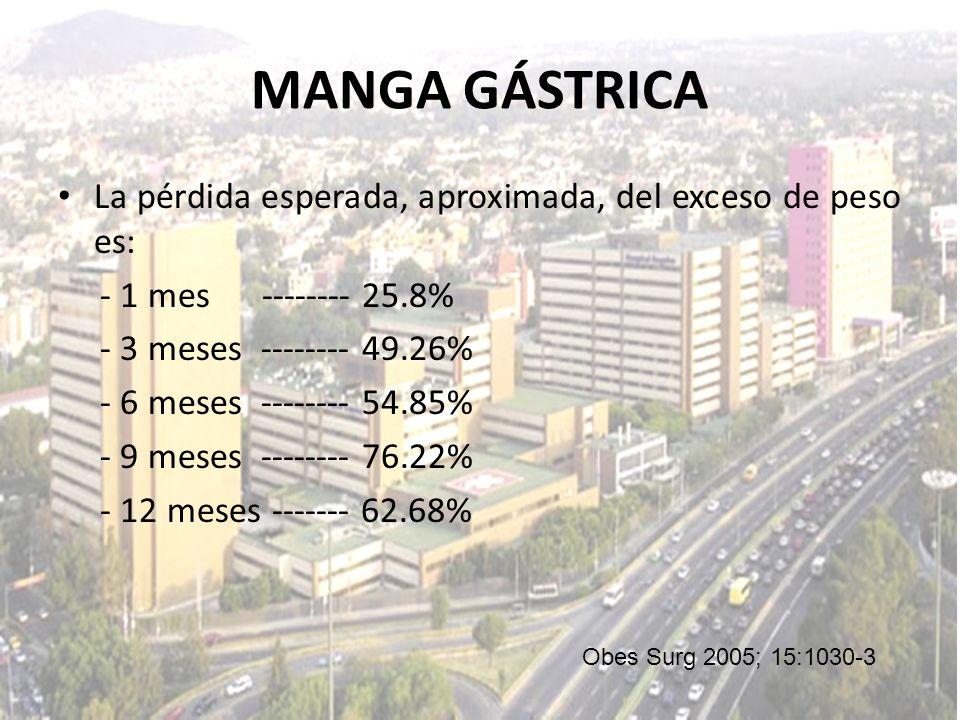 MANGA GÁSTRICA La pérdida esperada, aproximada, del exceso de peso es: - 1 mes -------- 25.8% - 3 meses -------- 49.26% - 6 meses -------- 54.85% - 9