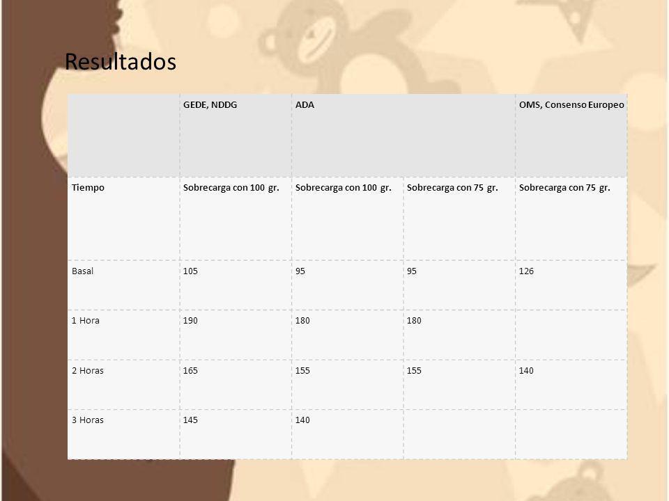 GEDE, NDDGADAOMS, Consenso Europeo TiempoSobrecarga con 100 gr. Sobrecarga con 75 gr. Basal10595 126 1 Hora190180 2 Horas165155 140 3 Horas145140 Resu