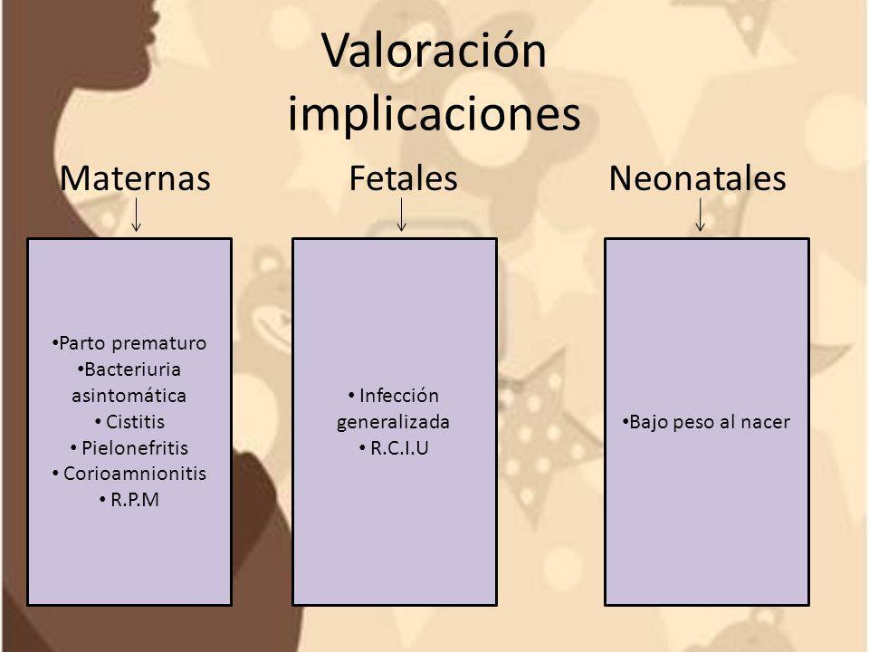 Valoración implicaciones Maternas Fetales Neonatales Parto prematuro Bacteriuria asintomática Cistitis Pielonefritis Corioamnionitis R.P.M Bajo peso a