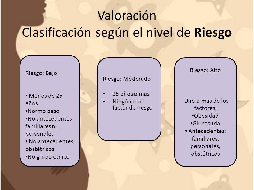Valoración Clasificación según el nivel de Riesgo Riesgo: Bajo Menos de 25 años Normo peso No antecedentes familiares ni personales No antecedentes ob