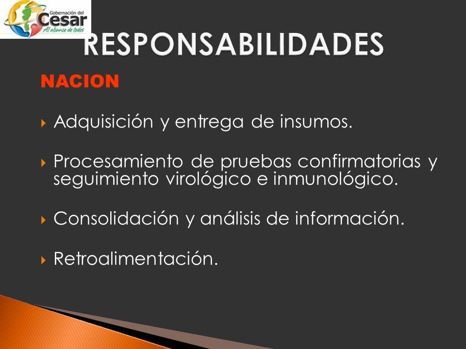 DEPARTAMENTO Coordinación de insumos y reactivos.Procesamiento de ELISA.