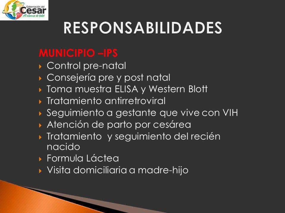 MEDICAMENTOS ANTIRRETRO VIRALES
