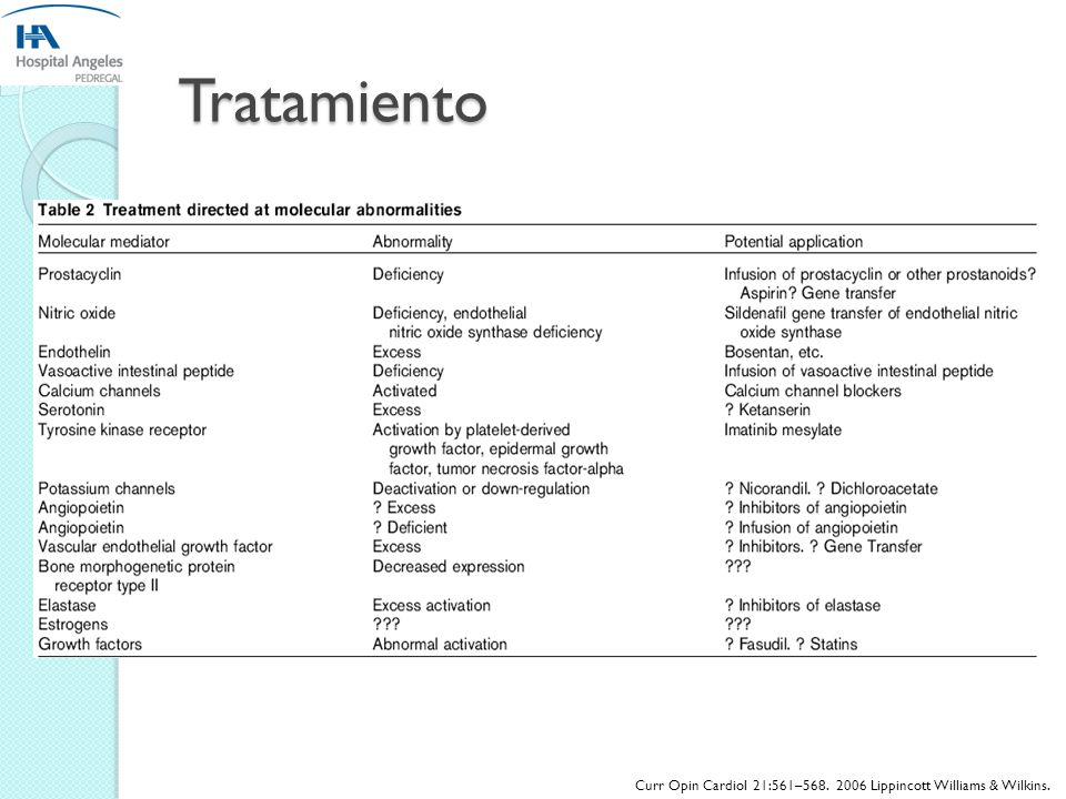 Abordaje Diagnóstico Pulmonary Hypertension in the Critical Care Setting: Classification, Pathophysiology, Diagnosis, and Management Melvyn Rubenfire,