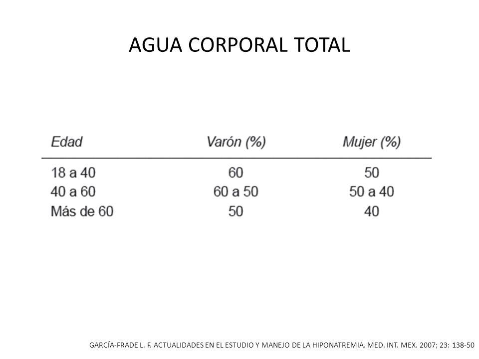 INGRESOS Y EGRESOS metabolismo HIPONATREMIA: FISIOPATOLOGÍA, DIAGNÓSTICO Y TRATAMIENTO., J.