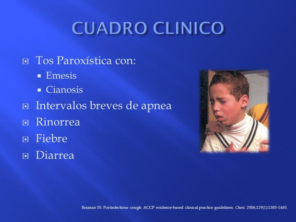 Tos Paroxística con: Emesis Cianosis Intervalos breves de apnea Rinorrea Fiebre Diarrea Braman SS. Postinfectious cough: ACCP evidence-based clinical