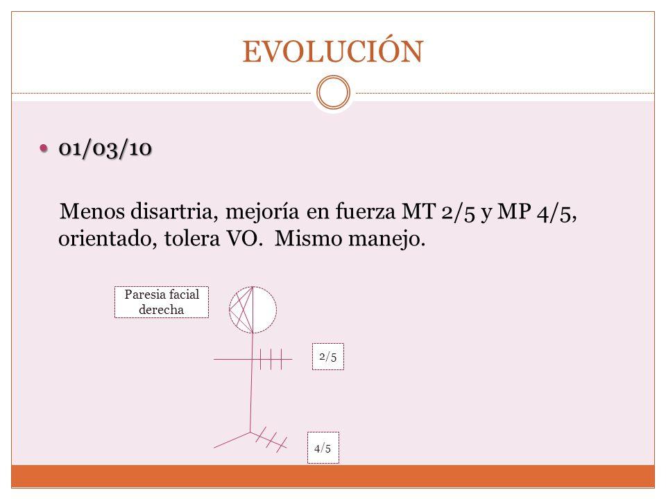 EVOLUCIÓN 01/03/10 01/03/10 Menos disartria, mejoría en fuerza MT 2/5 y MP 4/5, orientado, tolera VO. Mismo manejo. Paresia facial derecha 2/5 4/5