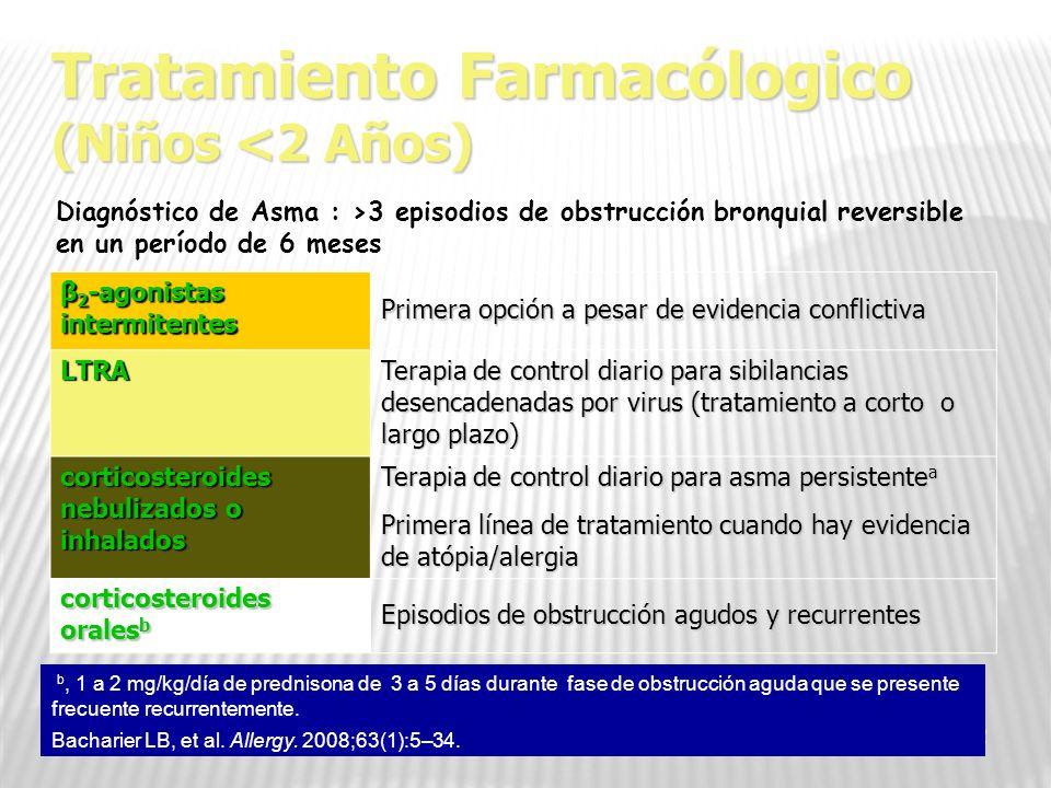 32 Tratamiento Farmacólogico (Niños <2 Años) β 2 -agonistas intermitentes Primera opción a pesar de evidencia conflictiva LTRA Terapia de control diar