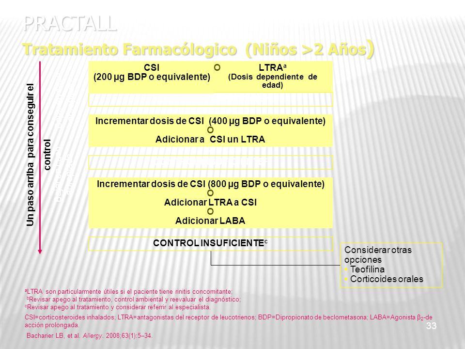 33 CONTROL INSUFICIENTE b PRACTALL Tratamiento Farmacólogico (Niños >2 Años ) CSI (200 µg BDP o equivalente) LTRA a (Dosis dependiente de edad) CONTRO