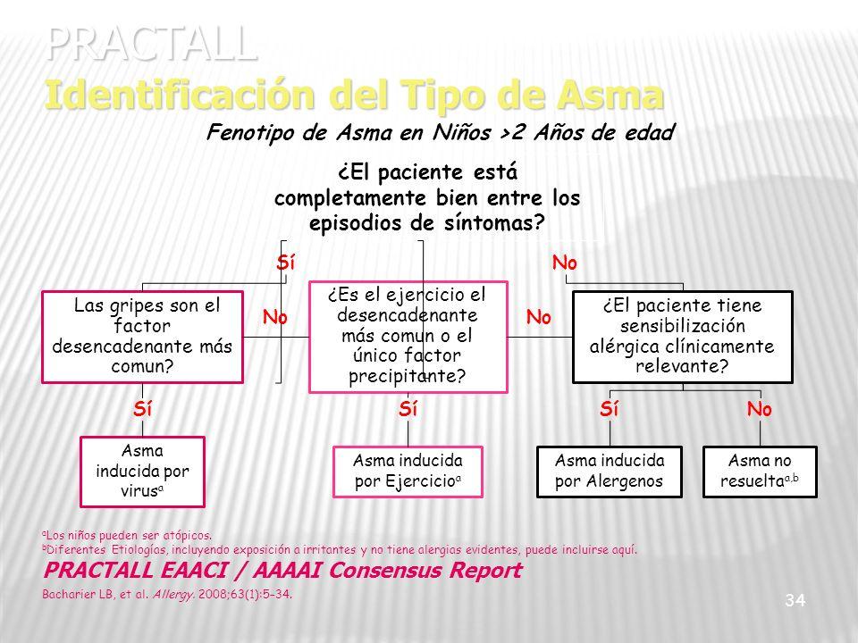 34 PRACTALL Identificación del Tipo de Asma ¿El paciente está completamente bien entre los episodios de síntomas? SíNo ¿Las gripes son el factor desen