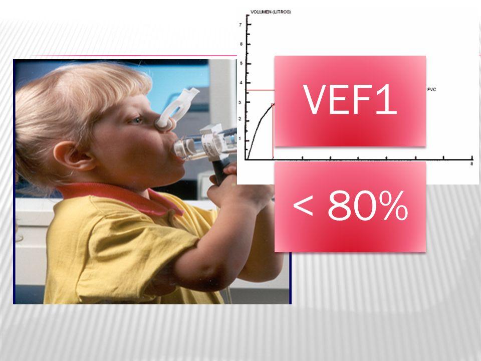 VEF1 < 80%