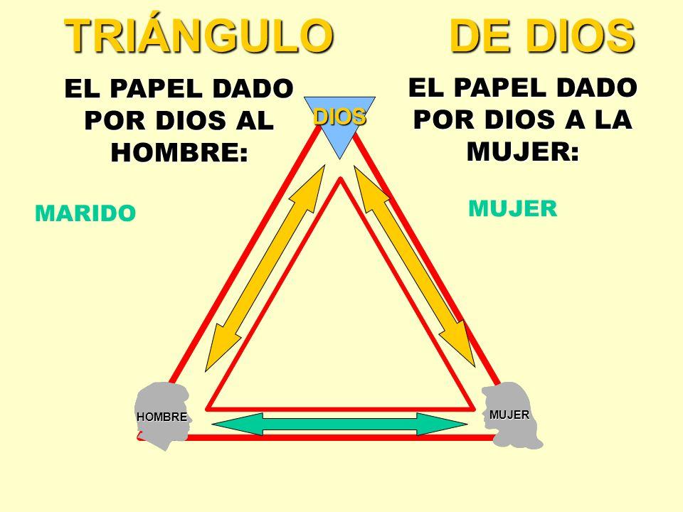 HOMBRE MUJER DIOS TRIÁNGULO DE DIOS EL PAPEL DADO POR DIOS AL HOMBRE: EL PAPEL DADO POR DIOS A LA MUJER: MARIDO MUJER