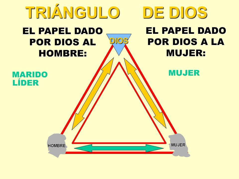 HOMBRE MUJER DIOS TRIÁNGULO DE DIOS EL PAPEL DADO POR DIOS AL HOMBRE: EL PAPEL DADO POR DIOS A LA MUJER: MARIDO LÍDER MUJER